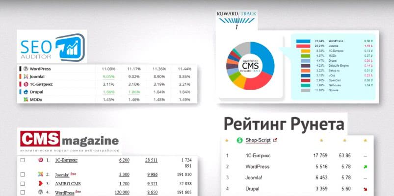 Создание сайта Одесса