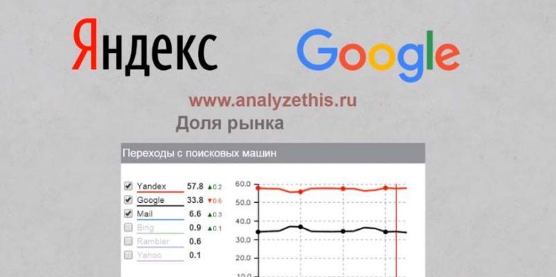 Продвижение сайтов Одесса